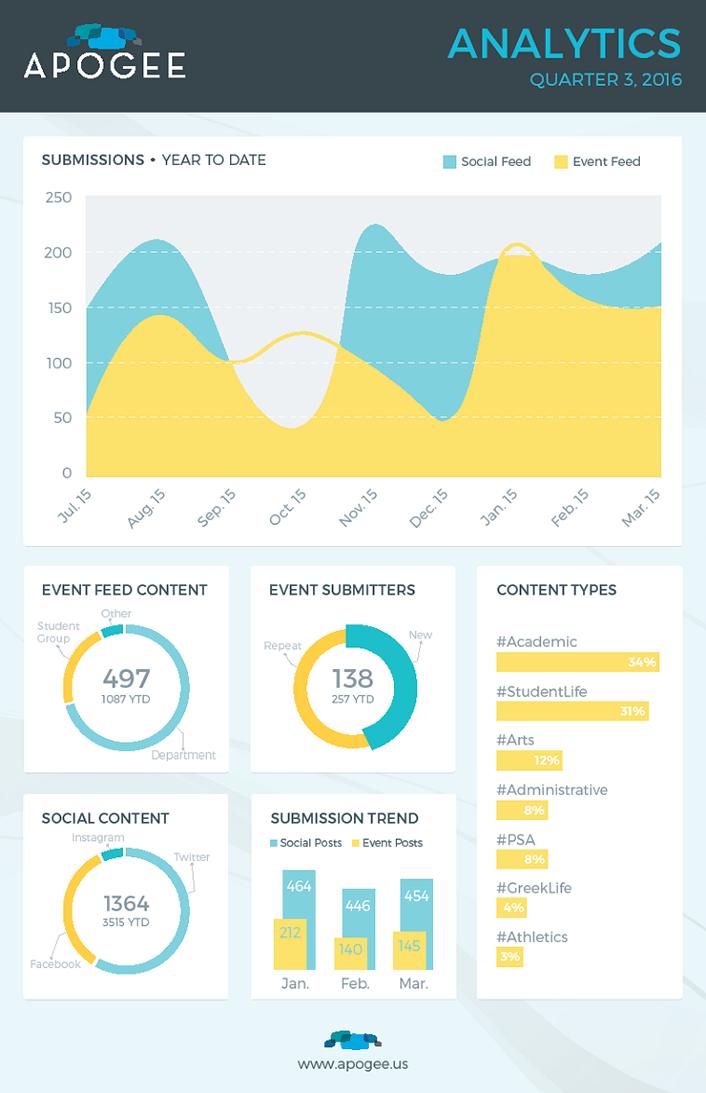 Figure 8. Quarterly analytics tracking performance
