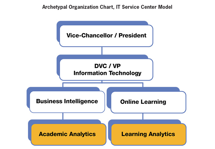 Architecting for learning analytics innovating for sustainable archetypal organization chart it service center model vice chancellorpresident to dvc malvernweather Gallery