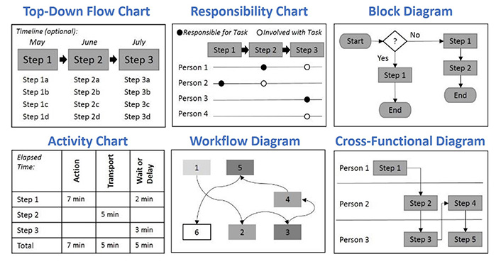 Using Process Mapping To Redesign The Student Experience Educause