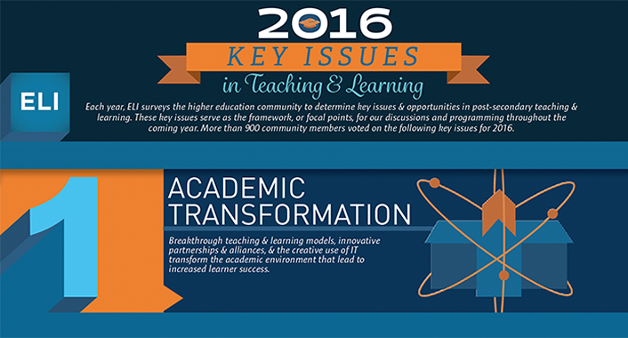 Infographic: ELI's 2016 Key Issues in Teaching and Learning | EDUCAUSE