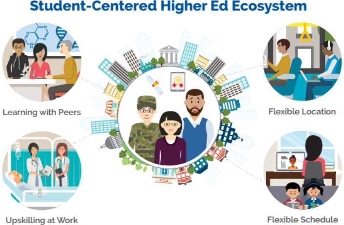 Student-Centered Higher Ed Ecosystem graphic