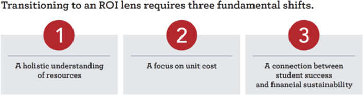 Transitioning to an ROI lens requires three fundamental shifts