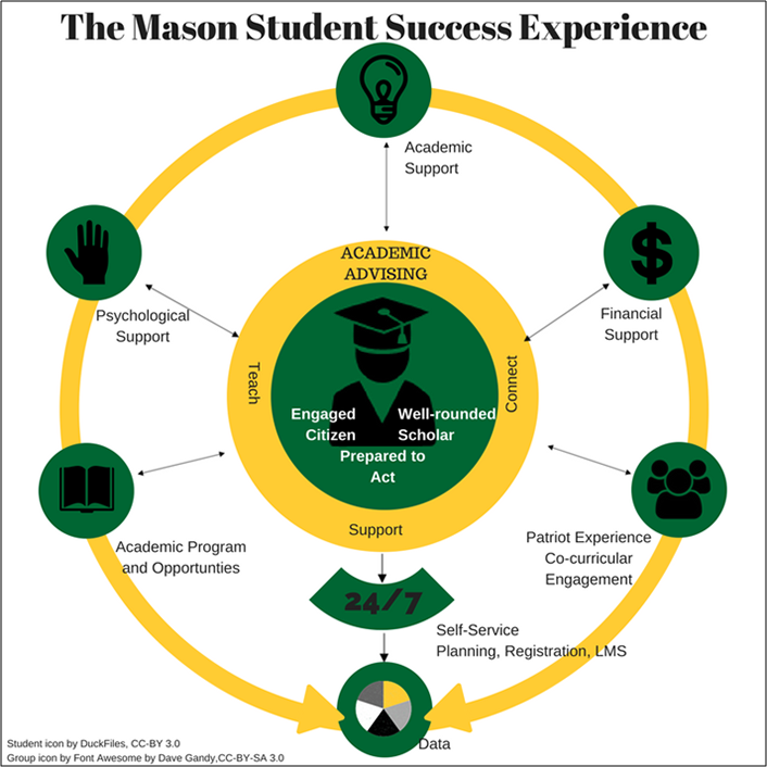 Mason Student Success graphic