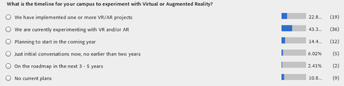 Figure 2. What is the timeline for your campus experiment with Virtual and Augmented Reality?