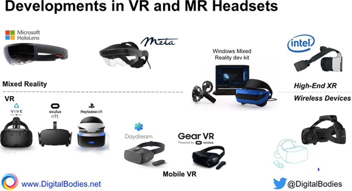 A New World Vr And Ar Tech Developments Educause
