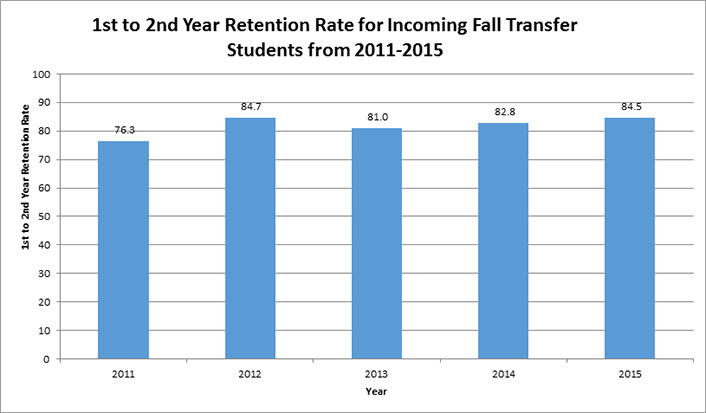 1st to 2nd year retention rate for incoming Fall transfer students from 2011-2015