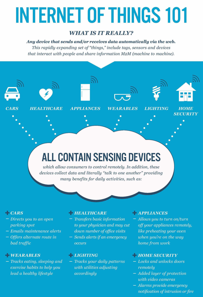 Internet of Things 101. Cars, healthcare devices, appliances, wearables, lighting, and home security all contain sensing devices which allow consumers to control them remotely. In addition, these devices collect data and literally 'talk to one another'.
